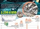 20 năm, kinh tế thế giới thiệt hại 2.250 tỉ USD do thiên tai