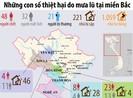 Những con số thiệt hại do mưa lũ tại các tỉnh miền Bắc
