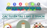Tuyến tàu điện 1 ray ở TP.HCM chạy qua những quận nào?