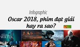 Oscar 2018, phim đạt giải hay ra sao?