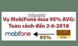 Toàn cảnh vụ MobiFone mua 95% AVG đến lúc này