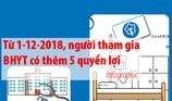 Từ 1-12-2018, người tham gia BHYT có thêm 5 quyền lợi