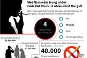 Việt Nam thuộc nhóm hút thuốc lá nhiều nhất thế giới