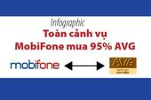 Toàn cảnh vụ MobiFone -  AVG cho đến lúc này