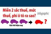 Thuế, phí ô tô ra sao sau khi miễn, giảm 2 loại thuế?