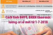 Cách tính BHYT, BHXH theo mức lương cơ sở mới từ 1-7-2018