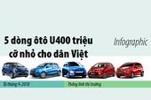 5 dòng ô tô nhỏ giá mềm nhất bán tại Việt Nam