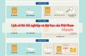 Lịch sử thi tốt nghiệp và đại học của Việt Nam