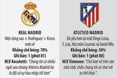 Siêu cúp Tây Ban Nha chờ lượt về quyết định