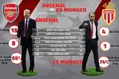 Con số và thành bại giữa Monaco và Arsenal