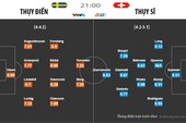 Thụy Điển thời không Ibrahimovich mạnh hơn và nguy hiểm hơn