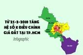 Từ 25-3-2018 tăng hệ số K điều chỉnh giá đất tại TP.HCM