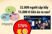 Infographic: Những chiêu dụ nhà đầu tư sập bẫy tiền ảo 15.000 tỉ