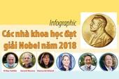 Chân dung các nhà khoa học đạt giải Nobel năm 2018