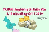 TP.HCM tăng lương tối thiểu đến 4,18 triệu đồng từ 1-1-2019