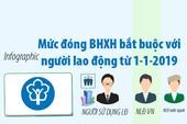 Mức đóng BHXH bắt buộc với người lao động từ 1-1-2019