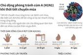 Chủ động phòng tránh cúm A (H1N1) khi chuyển mùa