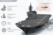 Trang bị của tàu sân bay trực thăng Izumo của Nhật Bản