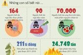 Suốt 5 năm, chuyện thực phẩm bẩn chưa bao giờ bớt nóng