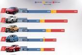 Top 10 ô tô bán chạy ở Việt Nam tháng 5
