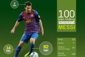 100 bàn thắng của Messi ở đấu trường châu Âu
