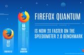 Firefox Quantum có tốc độ tải trang nhanh gấp đôi