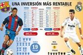 Real Madrid chi nhiều hơn, nhưng số danh hiệu lại kém xa Barca