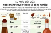 Infographic: Nước mắm truyền thống và công nghiệp