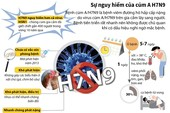 Sự nguy hiểm của cúm A/H7N9