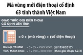 Mã vùng mới điện thoại cố định 63 tỉnh, thành Việt Nam