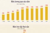 Lương cơ sở tăng thế nào sau một thập niên