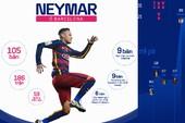Bệ phóng Barca đưa Neymar đến kỷ lục chuyển nhượng