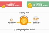 Vì sao lương hưu chênh lệch tới 100 triệu đồng?