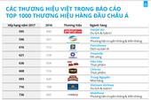 Nhiều 'ông lớn' Việt rớt hạng tốp thương hiệu châu Á