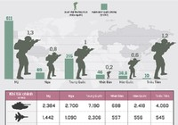 Sức mạnh quân sự Triều Tiên so với các cường quốc khác