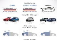 Tham vọng lắp ráp của ba 'ông lớn' ngành ô tô Việt Nam