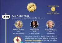 Những cá nhân, tổ chức đoạt giải Nobel 2017