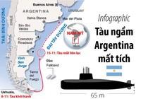 Infographic: Toàn cảnh vụ tàu ngầm Argentina mất tích
