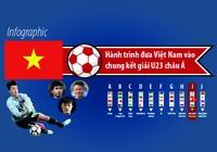 U-23 Việt Nam đã vào chung kết như thế nào?