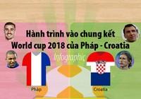 Hành trình vào chung kết World Cup 2018 của Pháp - Croatia