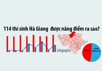 114 thí sinh Hà Giang được gian lận nâng điểm ra sao?