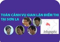 Infographic: Toàn cảnh vụ gian lận điểm thi tại Sơn La
