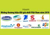 Những thương hiệu đắt giá nhất Việt Nam năm 2018