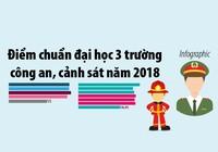 Điểm chuẩn đại học 3 trường công an, cảnh sát năm 2018