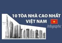10 tòa nhà cao nhất Việt Nam 2018