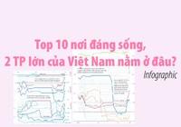 Top 10 nơi đáng sống, Hà Nội và TP.HCM nằm ở đâu?