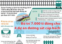 Bố trí 7.000 tỉ đồng cho 4 dự án đường sắt cấp bách