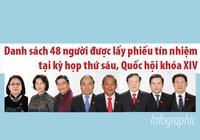 Danh sách dự kiến 48 người được lấy phiếu tín nhiệm ở kỳ họp 6