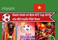 Hành trình vô địch AFF Cup 2018 của đội tuyển Việt Nam