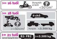 Bao nhiêu tuổi thì được lái xe máy trên 100 phân khối?
